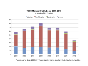 bar graph of TEI-C member institutions by type
